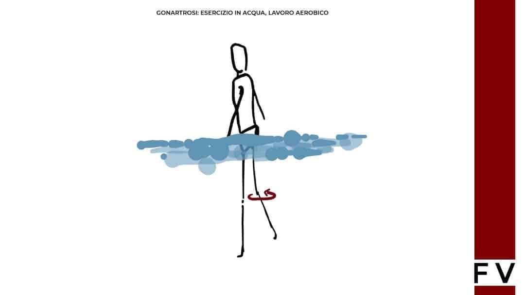 esercizi in acqua per riabilitazione ginocchio